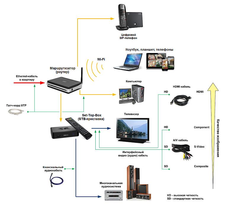 IPTV STB-приставку с